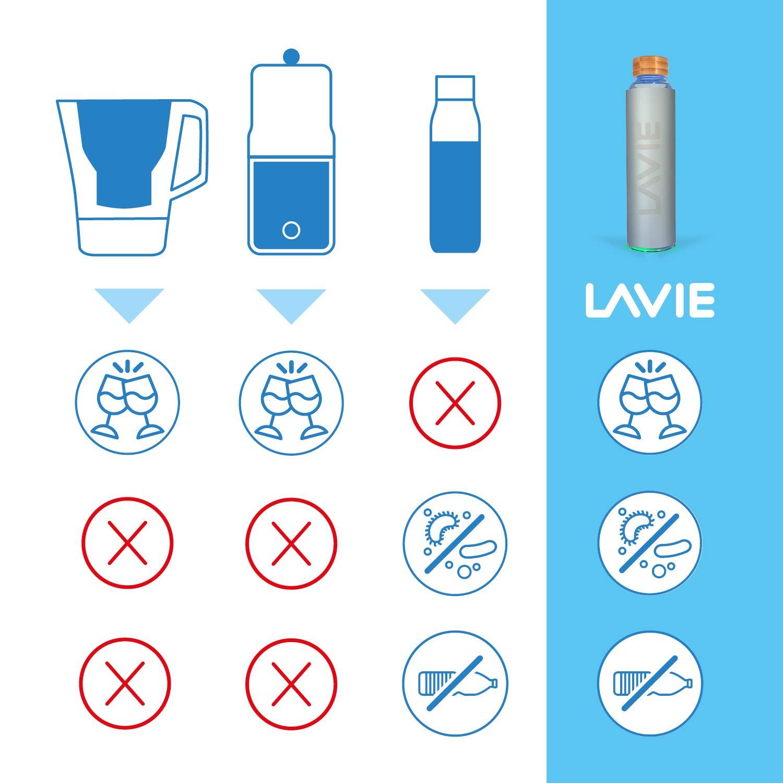 LaVie Premium - Purificador de Agua en Bambú con luz UVA que ...