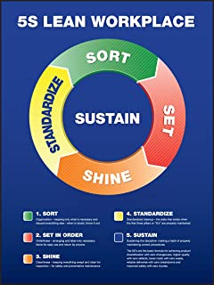 Safety Poster, 5S LEAN WORKPLACE (CIRCLE CHART), 24