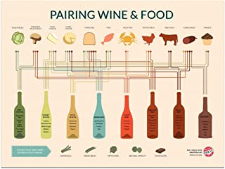 Wine Folly - Simple Food and Wine Pairing Poster Print, 12