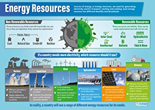 Best renewable resources poster Reviews