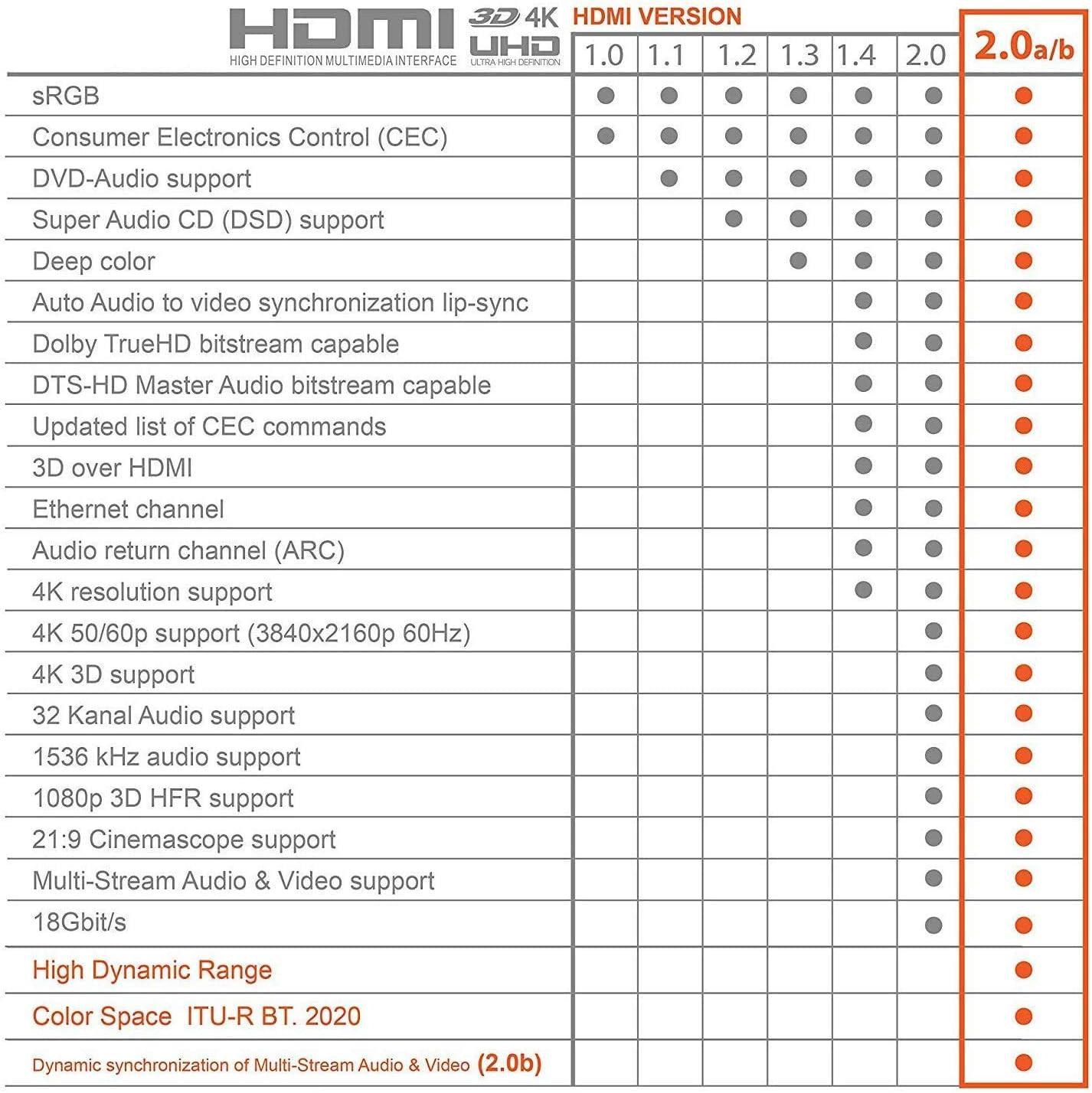 C/âble HDMI 4K 6m Cordon HDMI pour Lecteur Blu-Ray// PS3// PS4// TV 4K Ultra HD//Ecran Sweguard C/âble HDMI 2.0 Haute Vitesse par Ethernet en Nylon Tress/é Supporte 4K@60Hz 2K@144Hz 3D// HDR Retour Audio