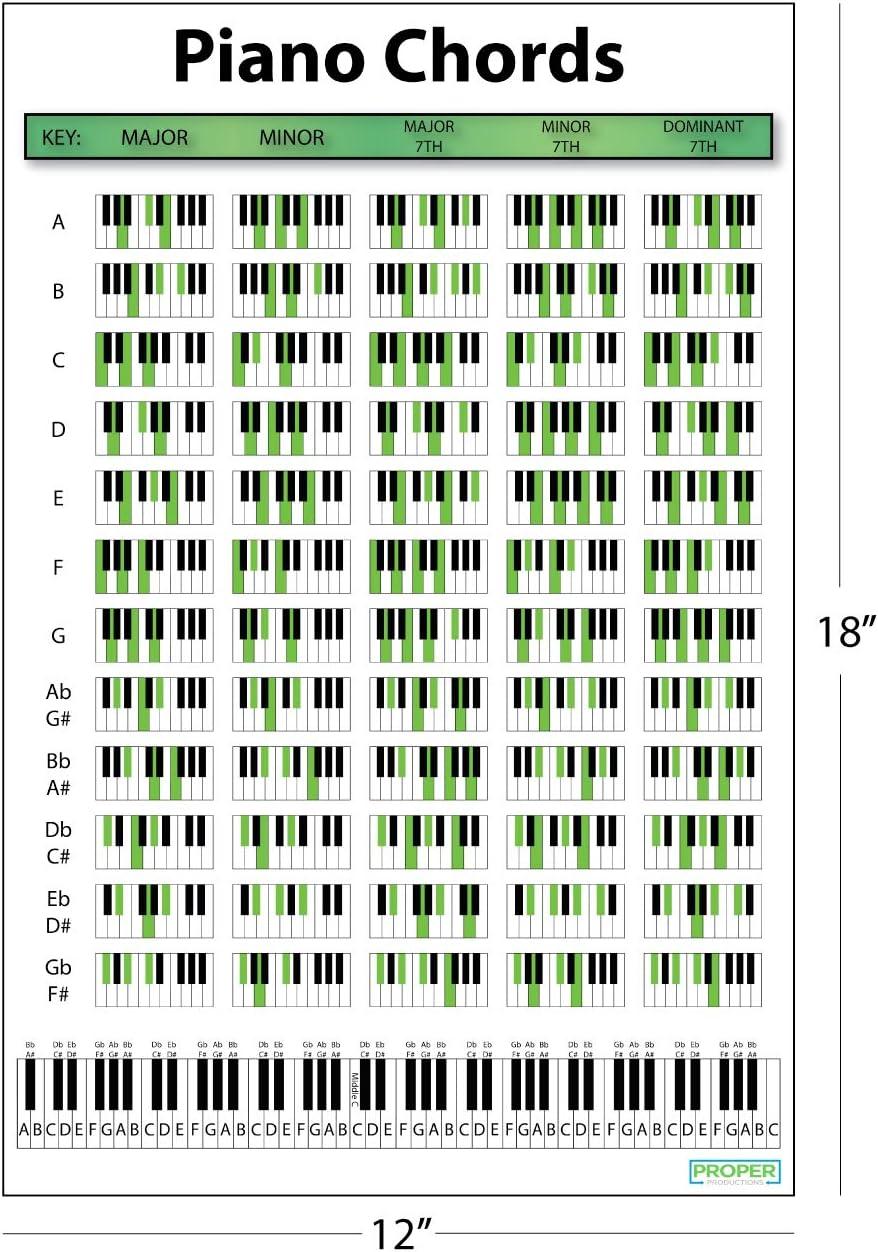 Klavier Akkord Poster 115,15 x 415,15 cm – Bildungsposter für Pianisten,  Songwriter und Produzenten Perfekter Leitfaden zum Spielen von Tastatur und  ...