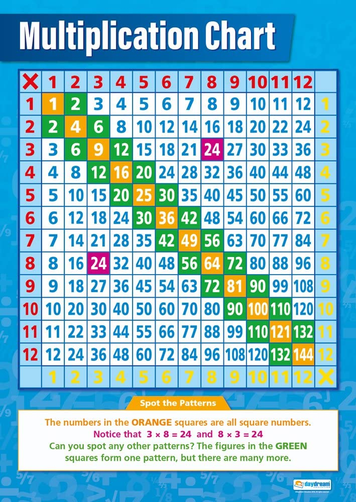 TIMES TABLE A4 Laminated Poster Maths EDUCATIONAL Blank MULTIPLICATION SQUARE