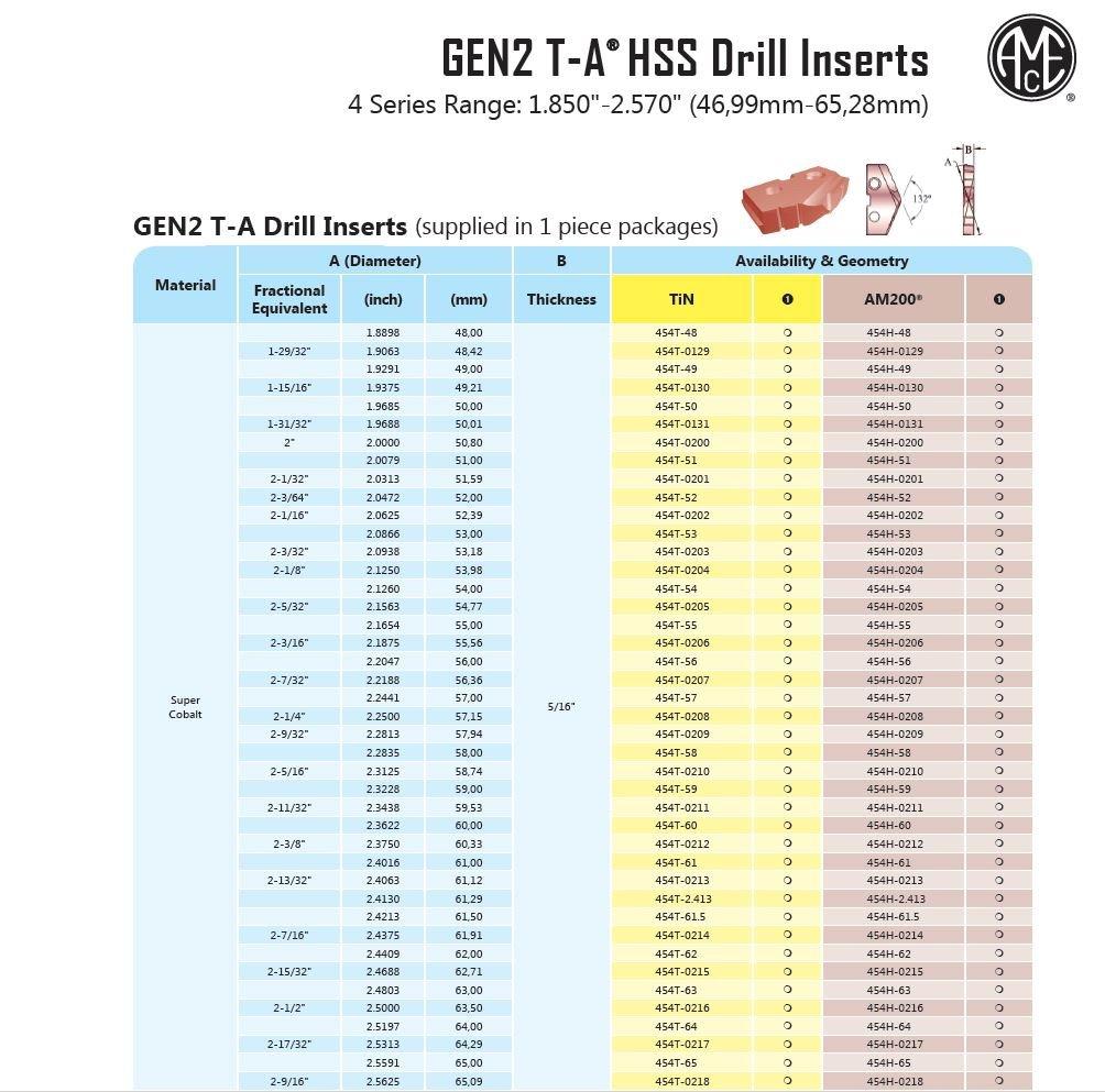Pack of 2 Allied Machine /& Engineering 452H-34 AM200 Coated Super Cobalt GEN2 T-A Drill Insert 34 mm Diameter Series 2