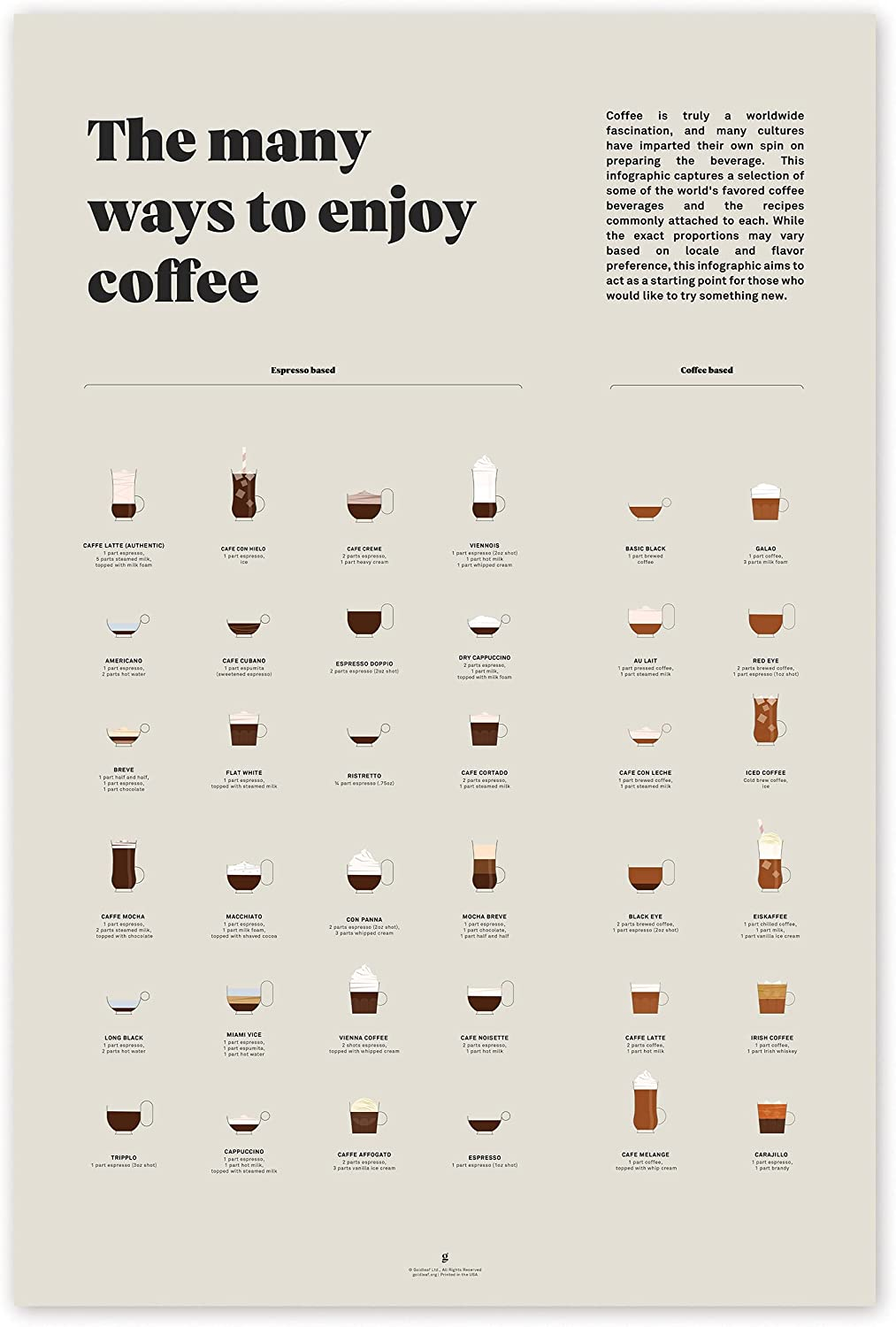 Year-end annual account Coffee Infographic New sales Wall Art Décor Print Informative – Goldleaf
