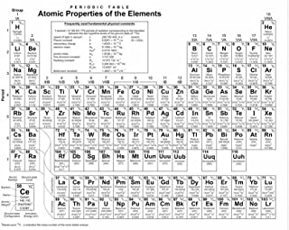 Periodic Table Atomic Properties of Elements Educational Chart Laminated Dry Erase Sign Poster 18x12