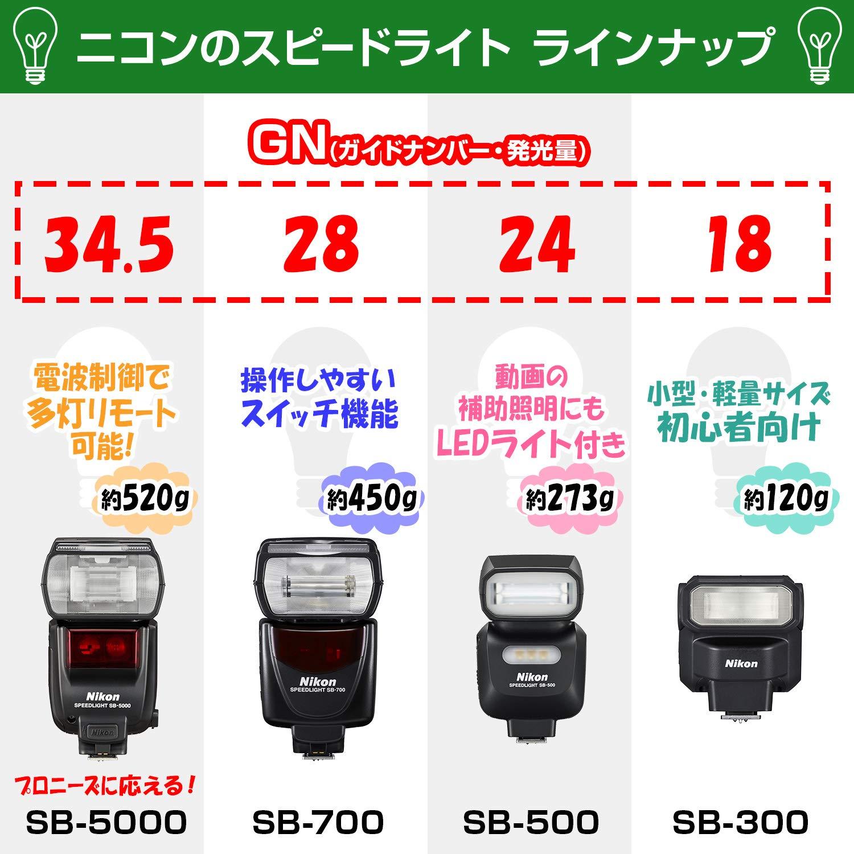 Nikon SB-700 - Flash de zapata para cámaras réflex Nikon: Amazon ...