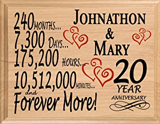 Best anniversary gifts 20 years wife Reviews
