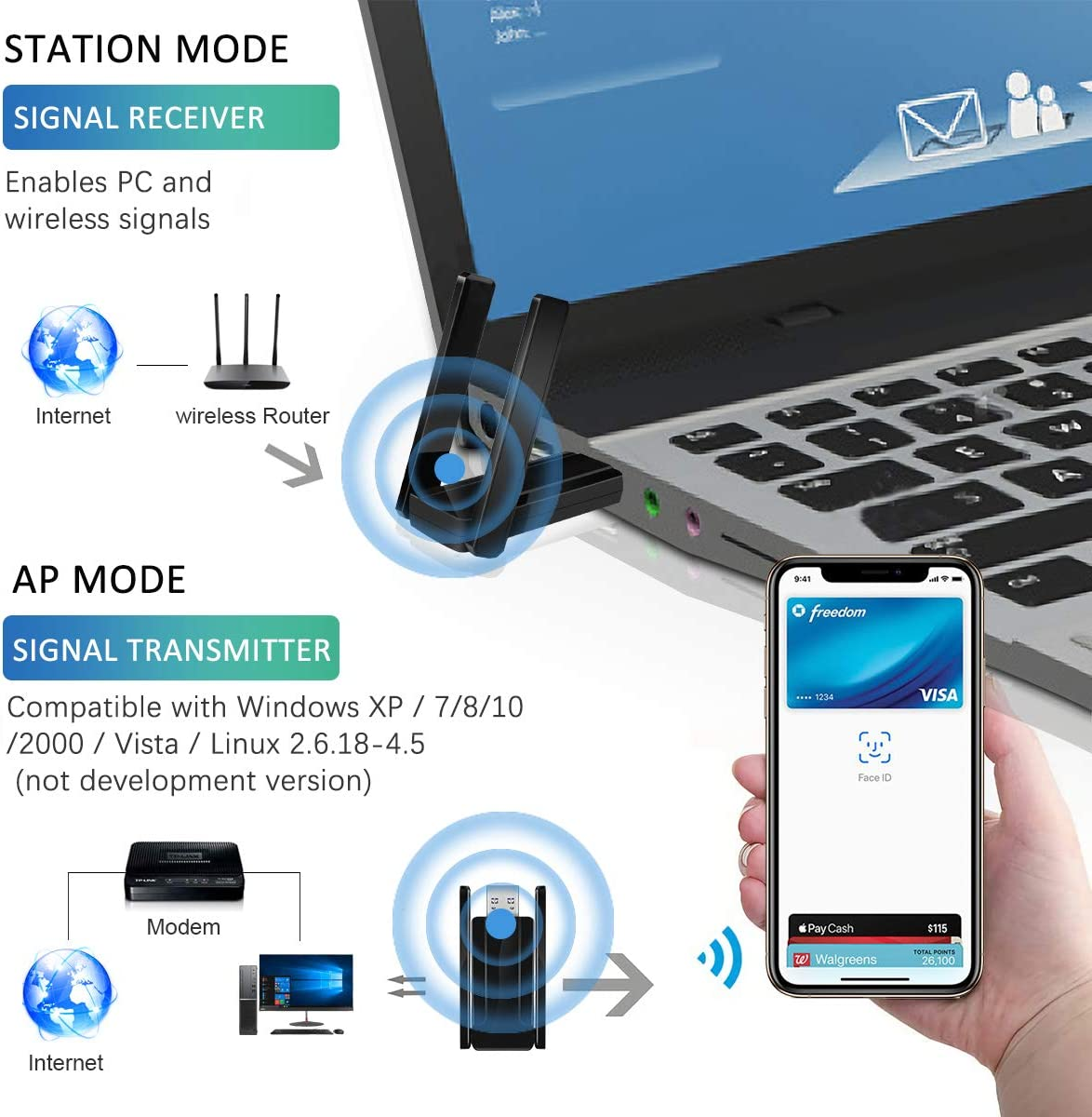 1300Mbps USB WiFi Adapter for PC,2.4GHz//5GHz High Gain Dual Band 5dBi Antenna Wireless Network Adapter for Desktop USB 3.0 Supports WinXP//7//8//10//vista//Linux 2 Antennas, Black Laptop Wireless Card