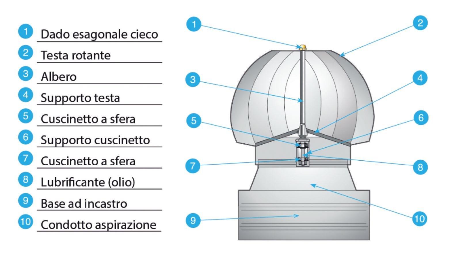 Perfetto - Extractor eólico Spiro - Base cuadrada de encastre ...