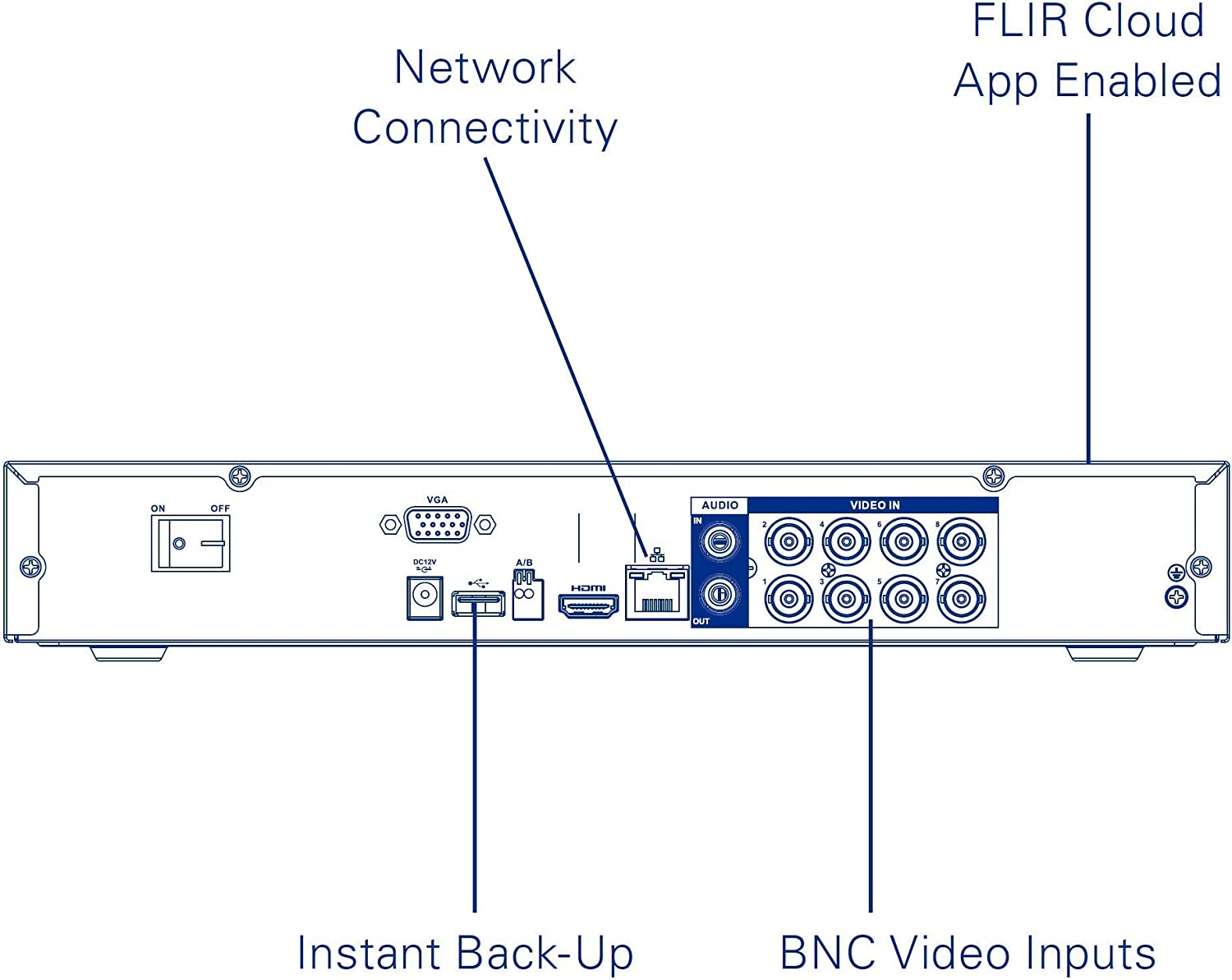FLIR Digimerge M41162 MPX Over Coax DVR, 16 Channel, 2TB, Supports 720p/1080p/960H Resolutions, Runs 960H HD-CVI, Analog and up to 1080p Lorex and Flir MPX Cameras, Flir Cloud, Black (M.Refurbished)