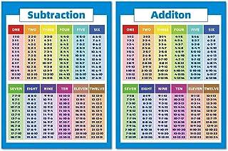 教育数学ポスター 教室 教育小道具 足し算引き算チャート 幼児 子供向け 乗算 除算 チャート カラフル ティーチング番号アルファベット教室装飾