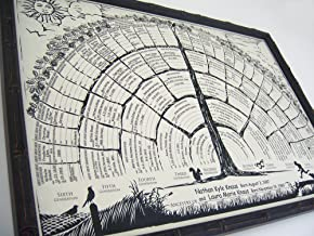 Family tree chart 2-per-order blank posters to be personalized w/genealogy, gifts for baby, men, women, grandparents, mother/father in-laws.