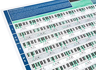 The Really Useful Chord Progression Poster - Learn Piano, Music Theory, Composition & Songwriting with our fully illustrated Piano Chords Chart - Perfect for Beginners (ABRSM Grade 1 & Up) - A1 Size