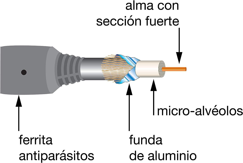 Metronic - Cable de Antena coaxial TV HD Toma F Macho/F Macho ...
