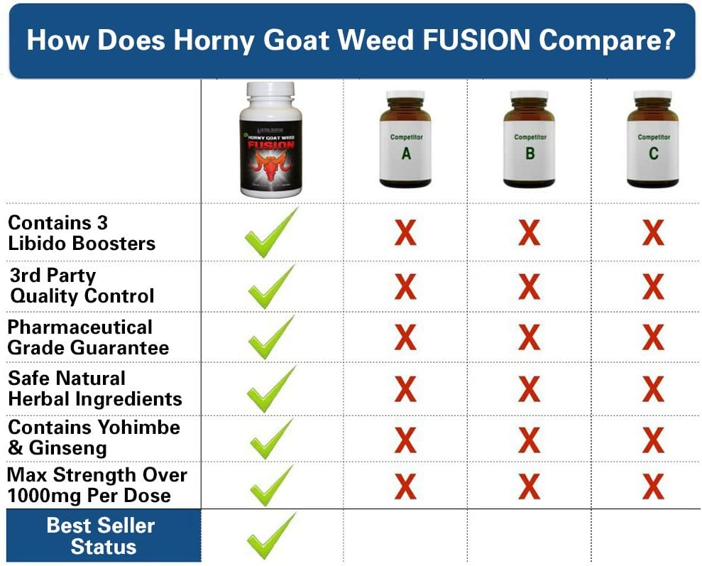 Yohimbe vs horny goat weed