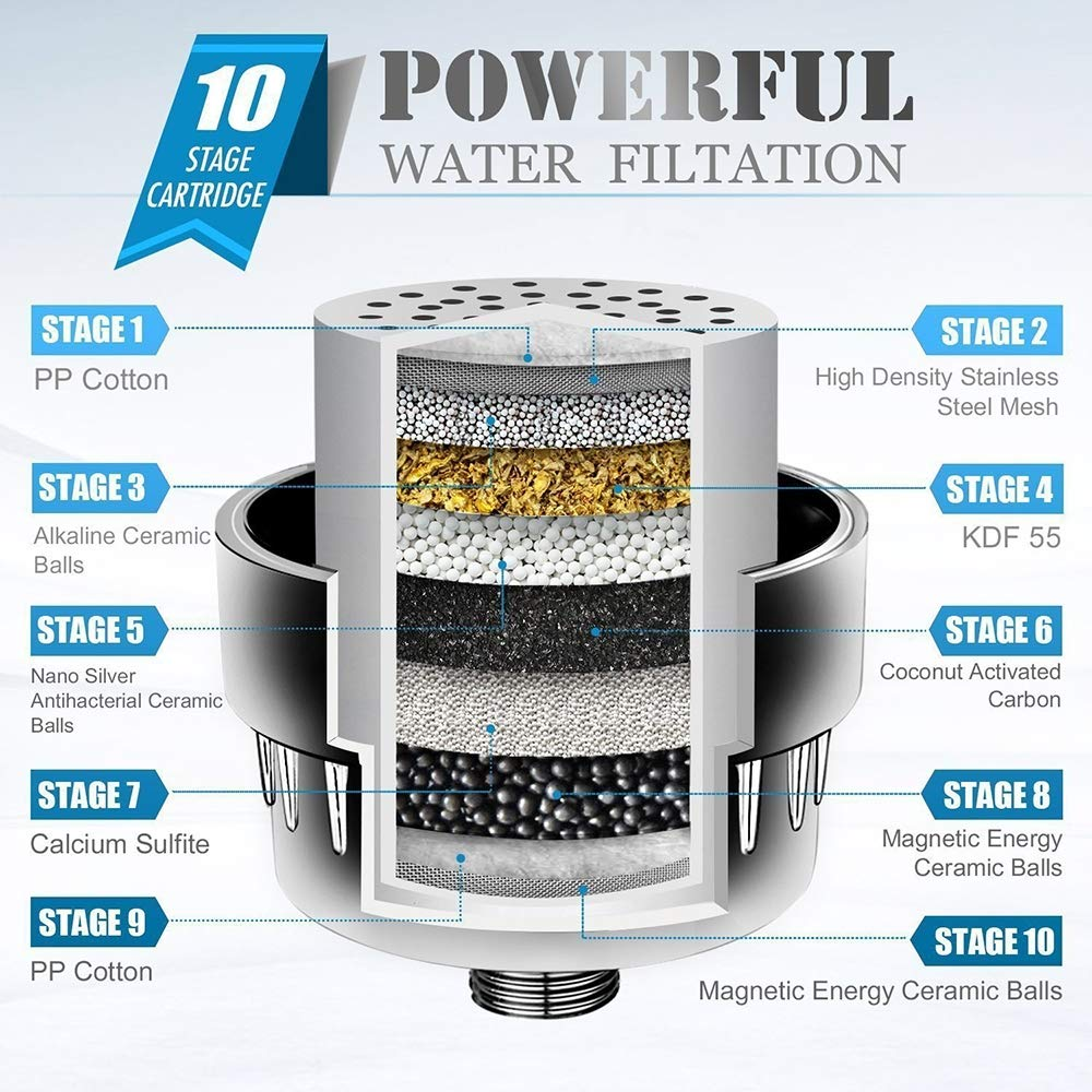 KXW Filtro De Ducha, Purificador De Agua De Alto Rendimiento con 2 ...