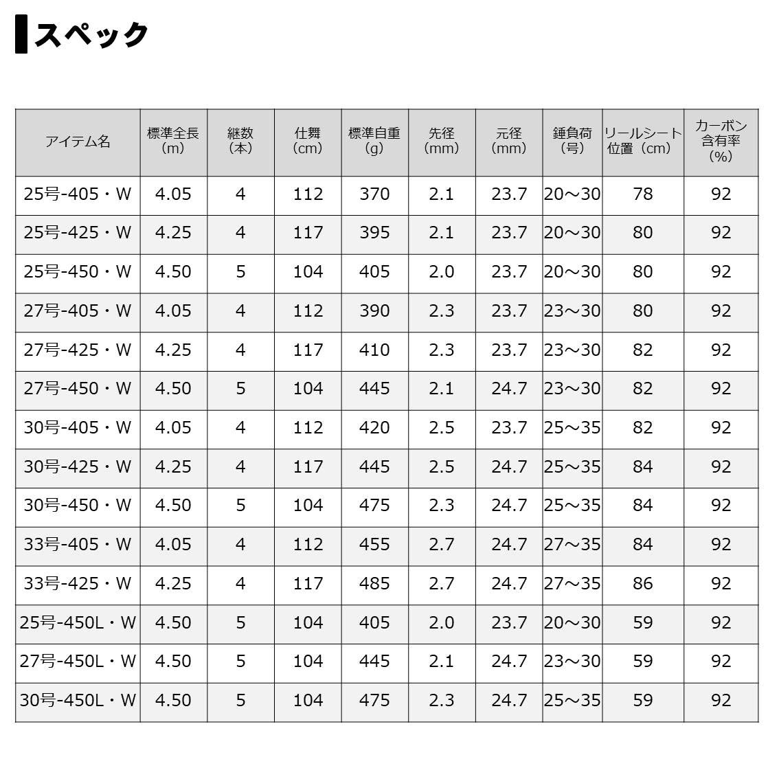 Daiwa Prime Surf T # 27 – 450l-w: Amazon.es: Deportes y aire libre