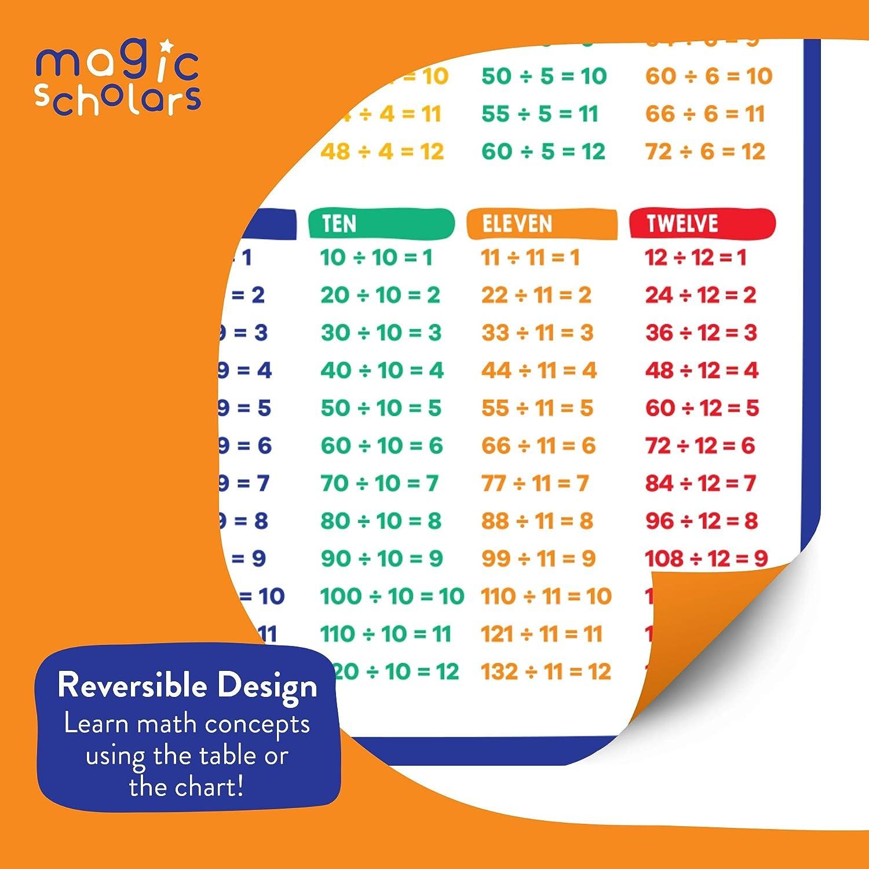 0 /à 12 40,6 x 55,9 cm pour enfants d/âge pr/éscolaire Magic Scholars Poster /éducatif de math/ématiques plastifi/é pour salle de classe tous les faits Division