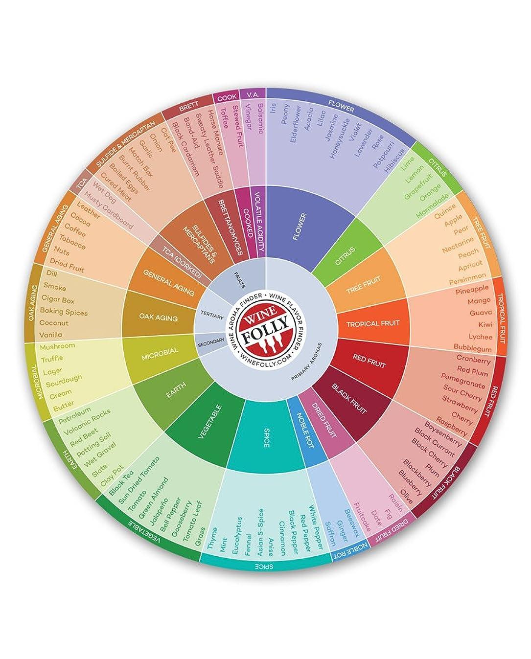 Wine Folly - Wine Flavors Circle Chart (9