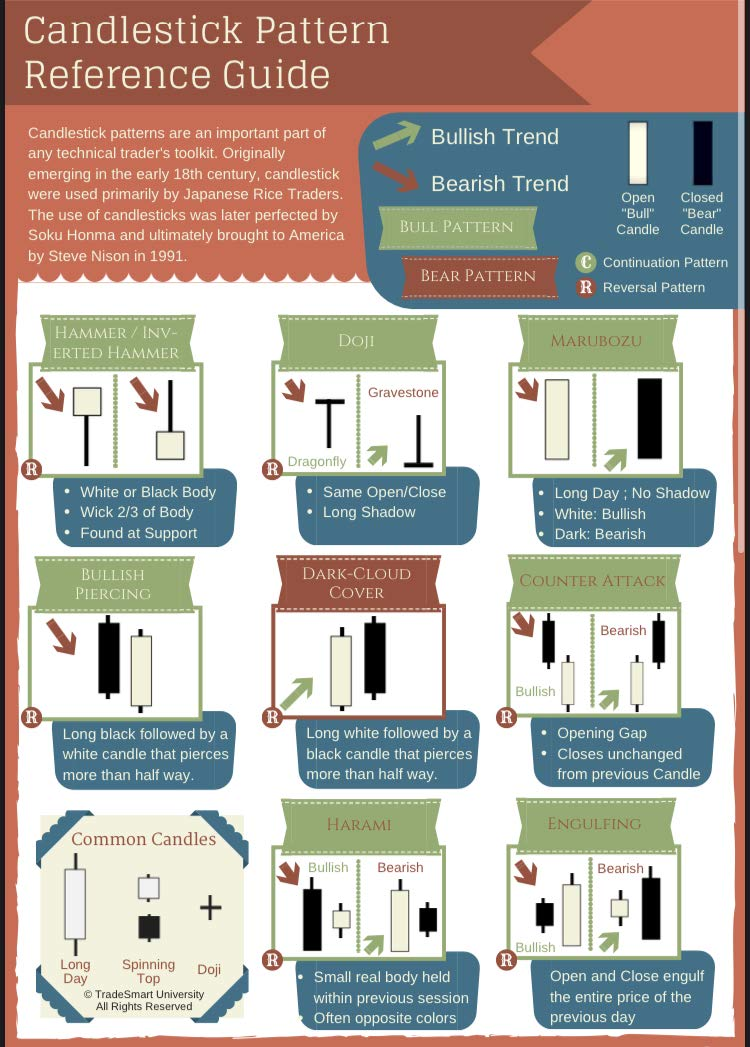 Candlestick Pattern Guide