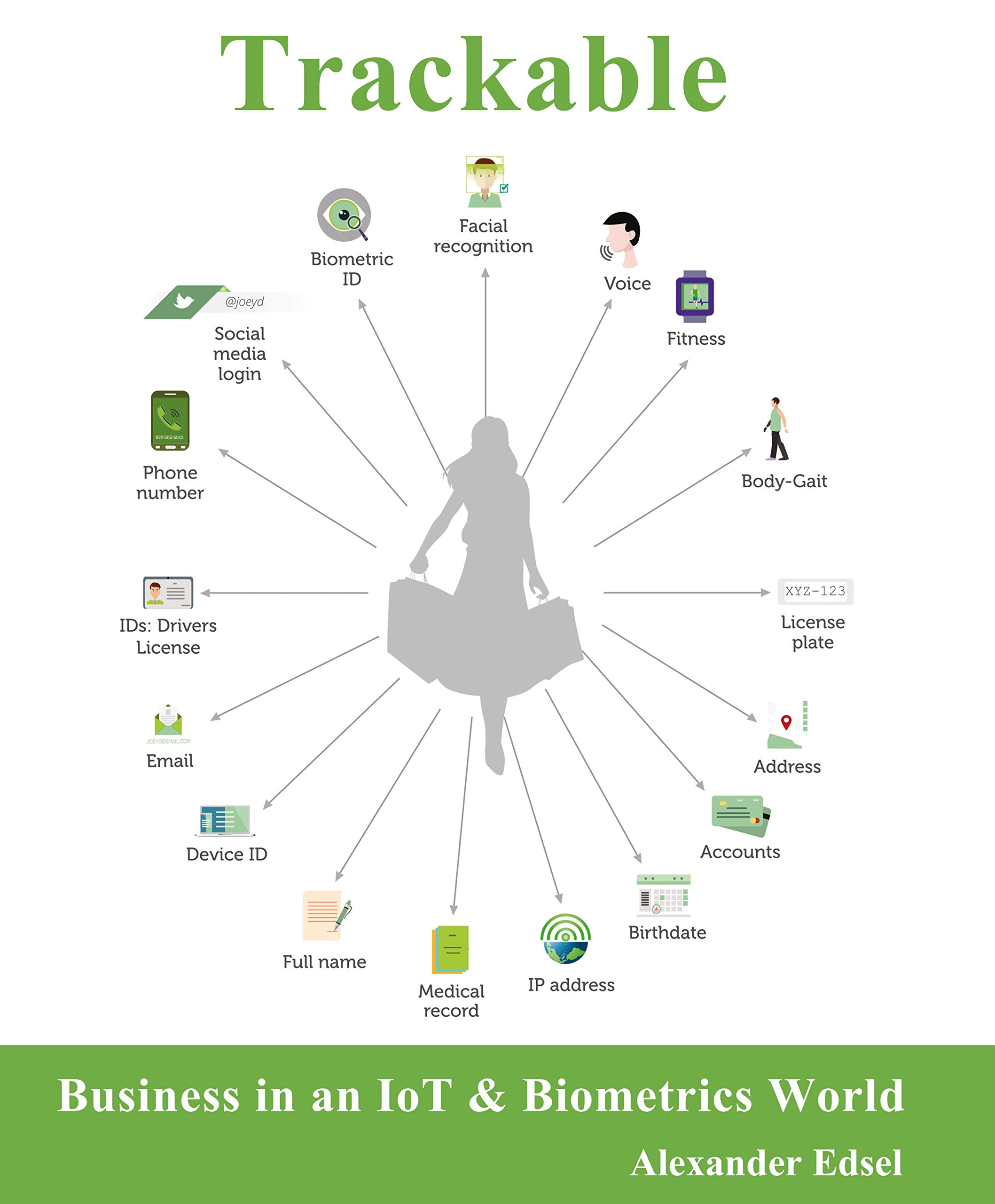 Trackable: Business in an IoT & Biometrics World