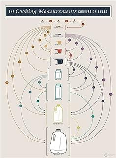 Pop Chart Lab PA1-CookMeasure Cooking Measurements Conversion Chart by Manhattan & Ash Poster Print, 12