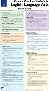 Fourth Grade Language Arts Common Core State Standards Poster