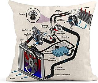 Almohada de tiro Sistema de enfriamiento automotriz Diagrama infográfico que muestra el proceso y todas las piezas Mangueras del radiador Flujo de refrigerante Cojín de lino Almohada decorativa para e