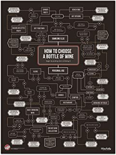 Wine Folly How To Choose Wine Poster Print (18