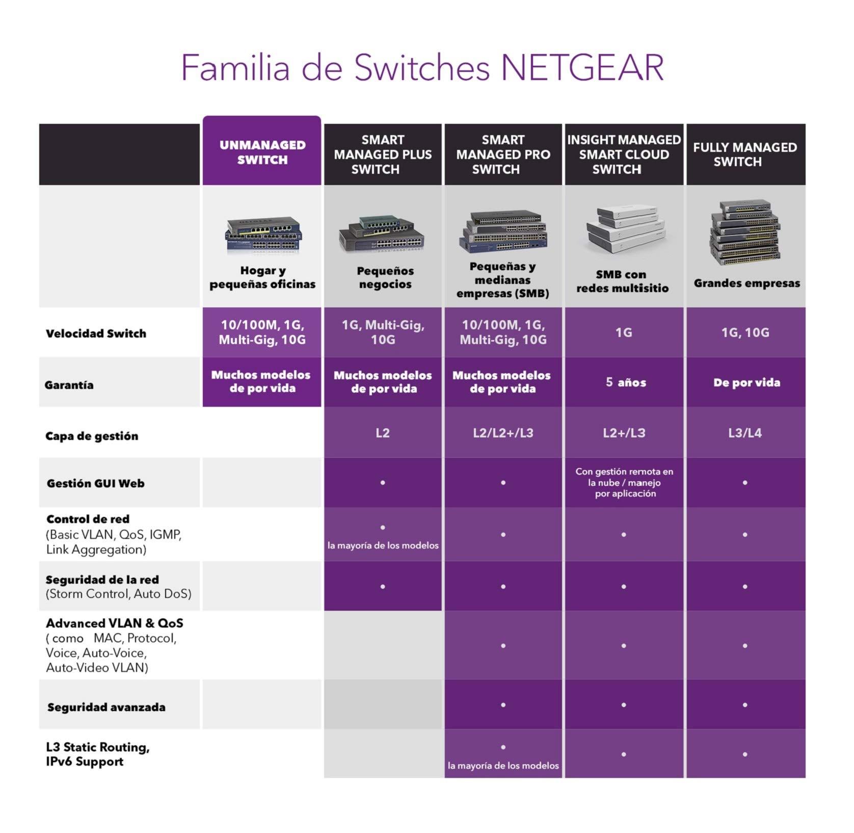 Netgear JGS516-200EUS ProSAFE - Switch de red (16 puertos ...