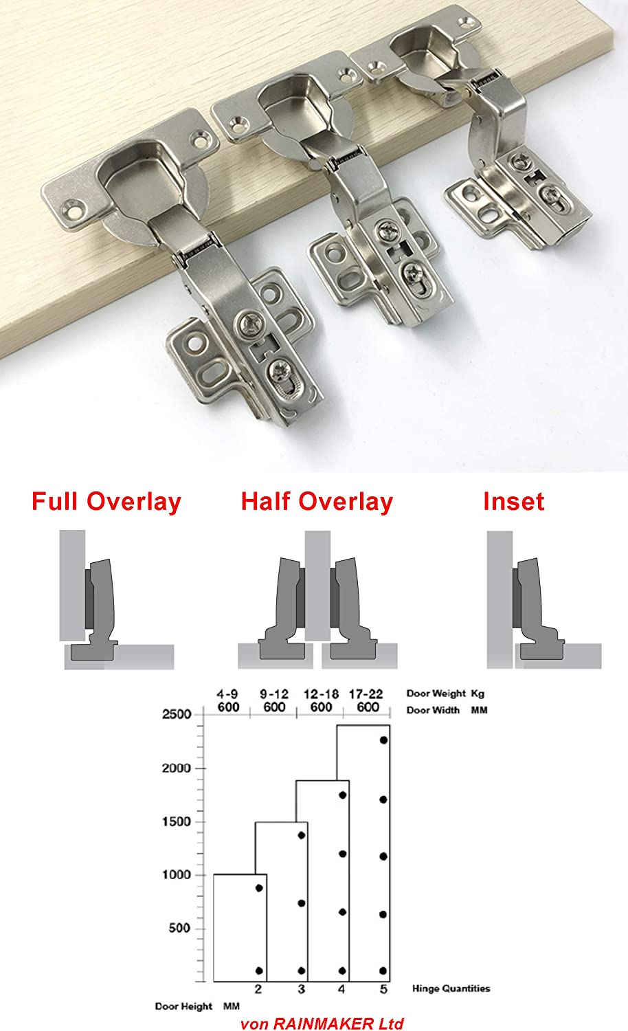 LOOTICH 95 Degree Half Overlay 40mm Soft Close Hinges with Hydraulic Damper for Kitchen Cabinet Cupboard Wardrobe Heavy Thick Door Hinges with Cushioning Buffering Mechanism Pack of 8