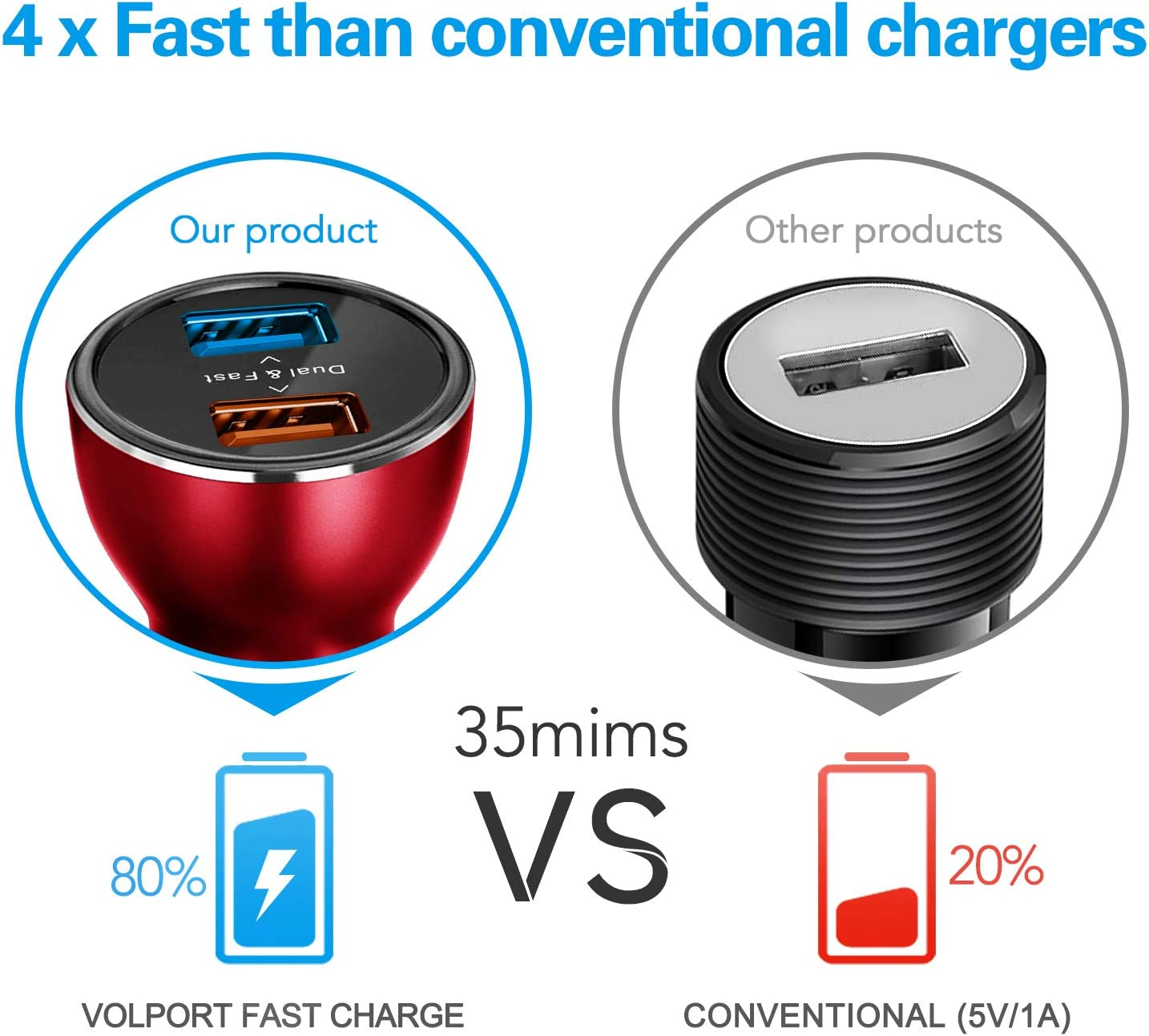 Volport Metal 3A Rapid Charge Adapter with 2 Quick Charging 3.0 Port for Android Samsung Galaxy S10 S9 S8 Note 9 Note 8 LG Sony iPhone Xs Max XR X 8 Plus iPad Mini 39W 12V Fast Dual USB Car Charger