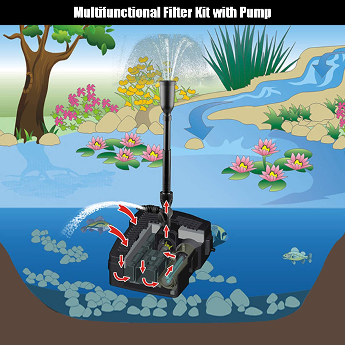 Goplus 4 in 1 Pond Filter Pump, 660 GPH Fountain Pump w/ 9-Watt Sterilizer and Fountain Jet, All-in-One Pond Cleaning System (Black)