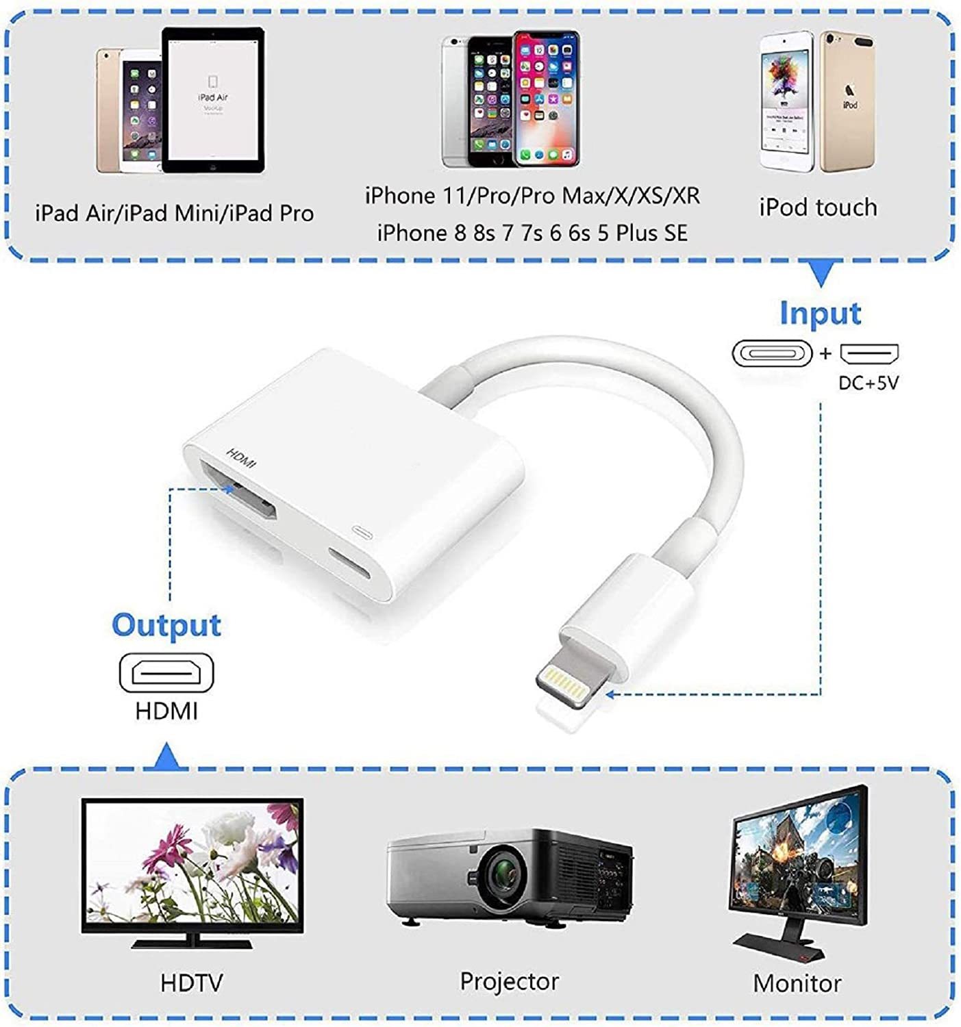Compatible with iPhone to HDMI Adapter Cable,SJ-HYNG Digital AV ...