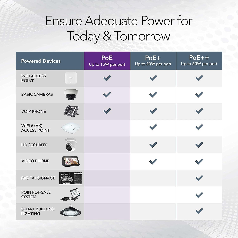 NETGEAR 8-Port Gigabit Ethernet Unmanaged PoE Switch (GS308P) - with 4 x PoE @ 53W, Desktop or Wall Mount