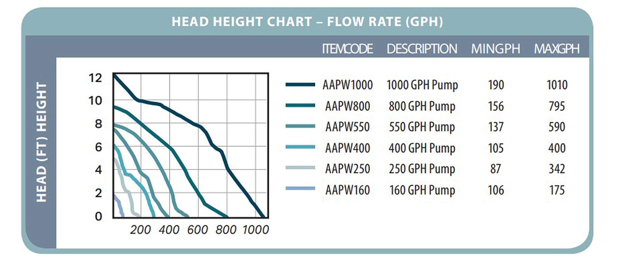 Hydrofarm AAPW1000 92-Watt 1000 GPH Indoor/Outdoor Hydroponic Aquarium Pond 6ft Power Cord for 55 Gallon Reservoirs Submersible Water Pump, 1000-GPH, Black