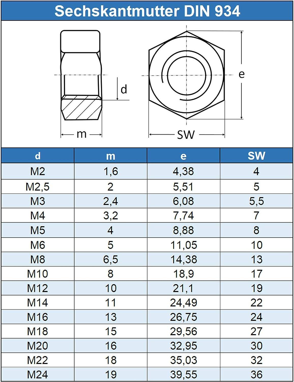 10 Sechskant Muttern DIN 934 Edelstahl A2 V2A M20