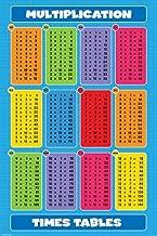 pyramid multiplication table
