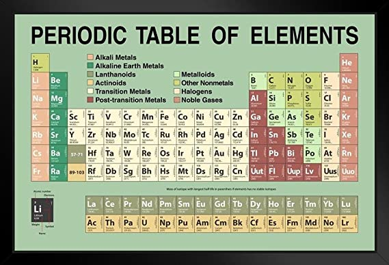 Post-Transition Metals Element Group Poster Wall Decor