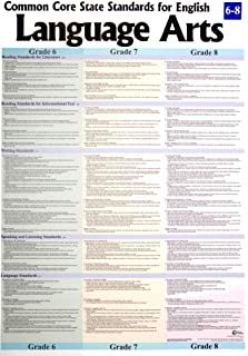 Multiple Grade Language Arts 6-8 Common Core Poster