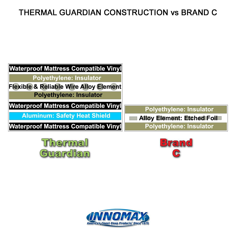 INNOMAX Thermal Guardian Quantum Solid State Waterbed Heater, Full Watt