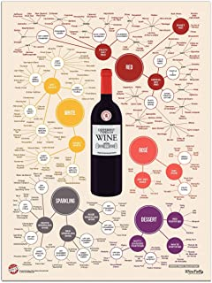 Wine Folly Different Types Wine Poster Print (18