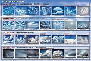 Best cloud chart poster Reviews