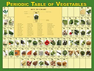 Learning Zonexpress Vegetable Poster for Classrooms, Health Offices | Periodic Table of Vegetables Poster | 18