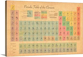 Periodic Table of Elements Canvas Wall Art Print, 30