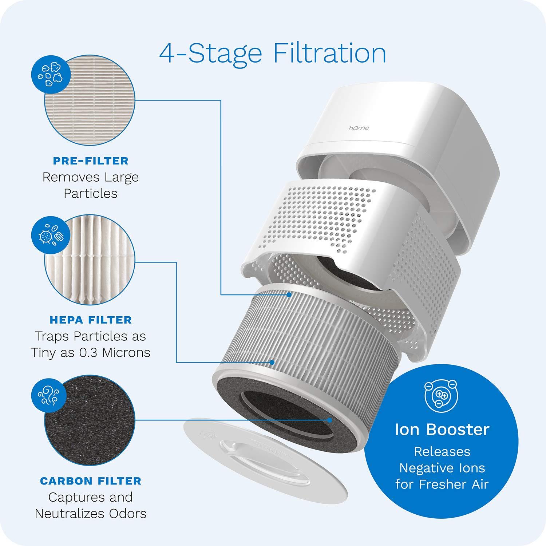 Purificador de aire compacto 4 en 1 hOmeLabs - ioniza silenciosamente y purifica el aire para reducir los olores y partículas del aire: Amazon.es: Hogar