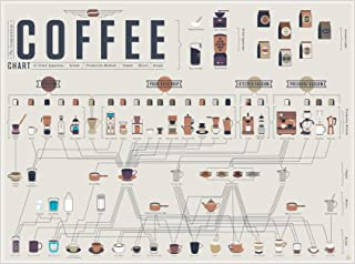 Best coffee recipe poster Reviews