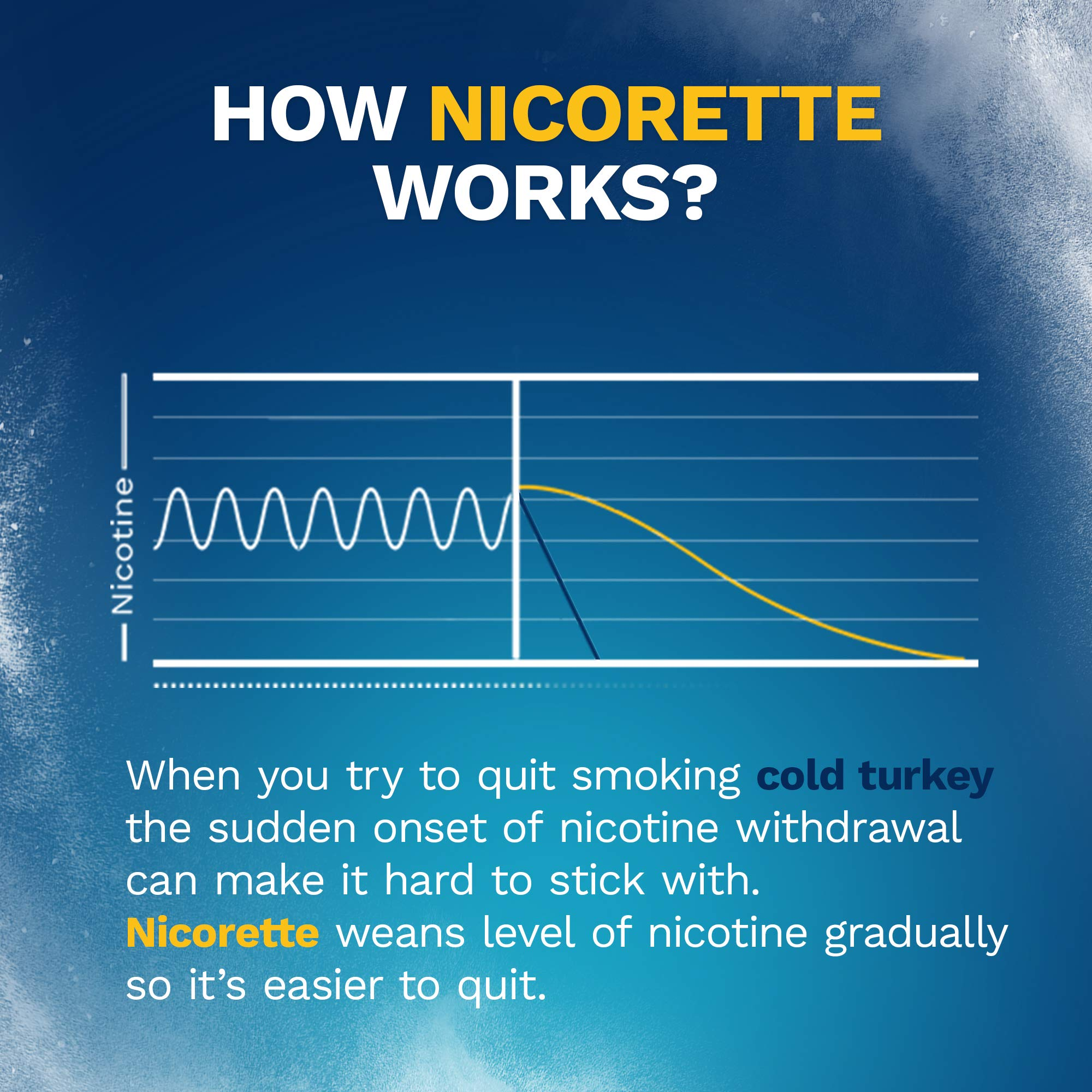 Nicorette 2mg Nicotine Gum to Quit Smoking - White Ice Mint Flavored Stop Smoking Aid, 20 Count
