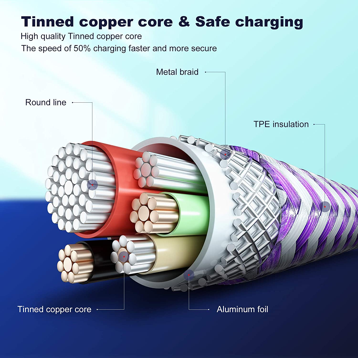 Fast Charging Syncing SKEJER Type c Data Cable Nylon Braided Cord Max 60W 3A Type C Charger,SKEJER USB C to C Charger Cable 2 Pack 3.3ft+3.3ft,Purple